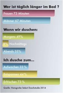Deutsche-sind-die-Schnellsten-im-Bad_NTkyMjAzWg